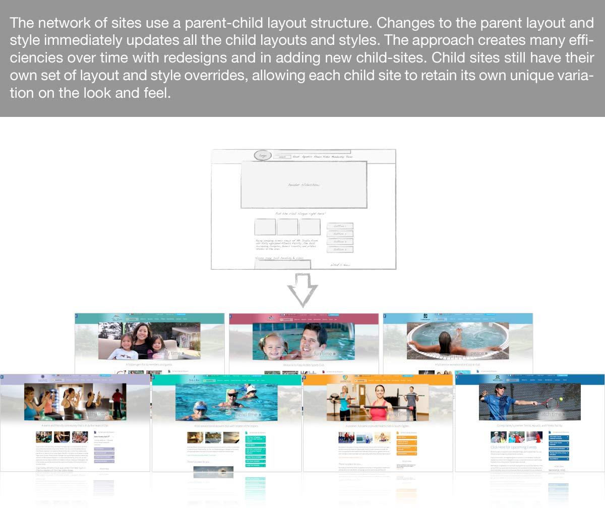 Parent/child relationship of CAC sites
